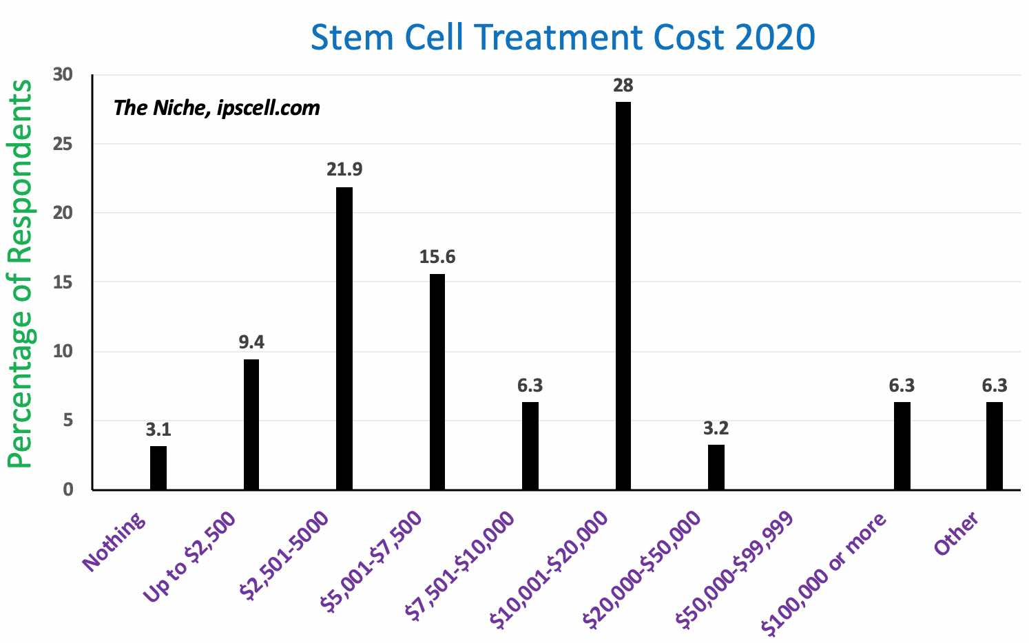 How much do stem cells cost in 2020?